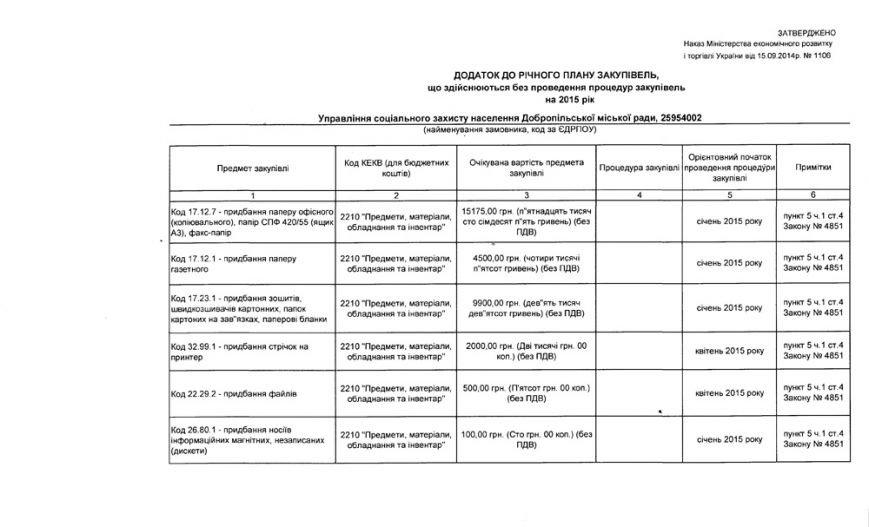 Годовой план закупок УТСЗН, г. Доброполье (фото) - фото 1