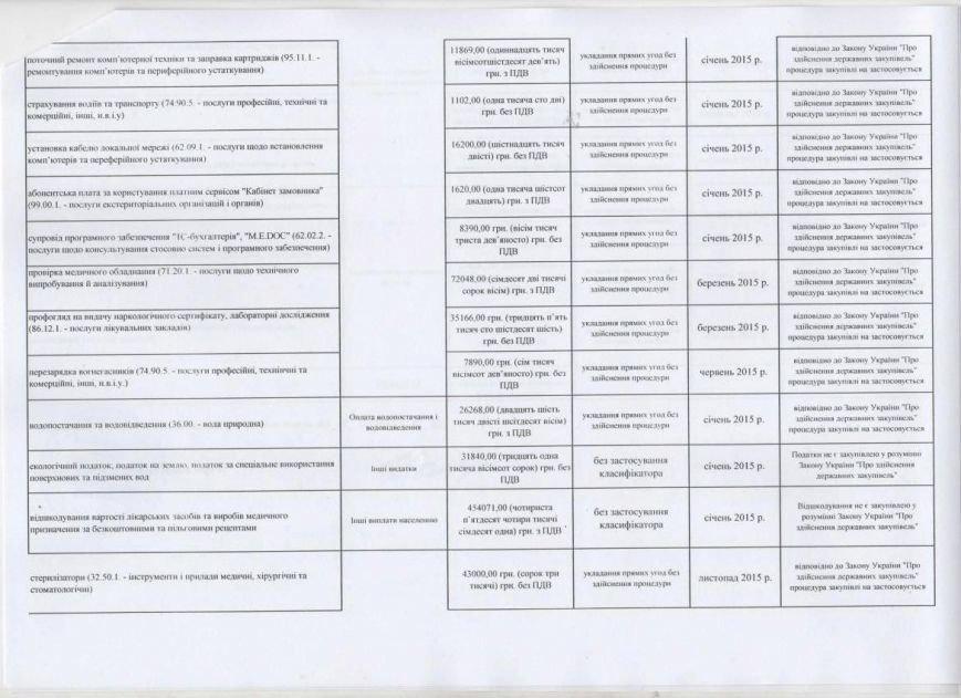 Годовой план закупок КП «Добропольский центр первичной медико-санитарной помощи» (фото) - фото 1