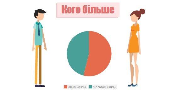 Вона і Вінниця: Жінки довше живуть та в депутати не йдуть (фото) - фото 2