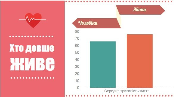 Вона і Вінниця: Жінки довше живуть та в депутати не йдуть (фото) - фото 3
