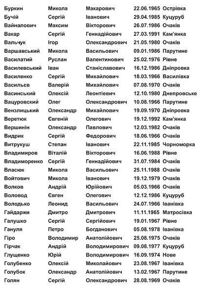 На Николаевщине объявили в розыск более 800 военнообязанных (СПИСОК) (фото) - фото 2