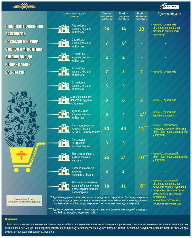 Кількісні показники закупівель у ЗОЗ за 2014