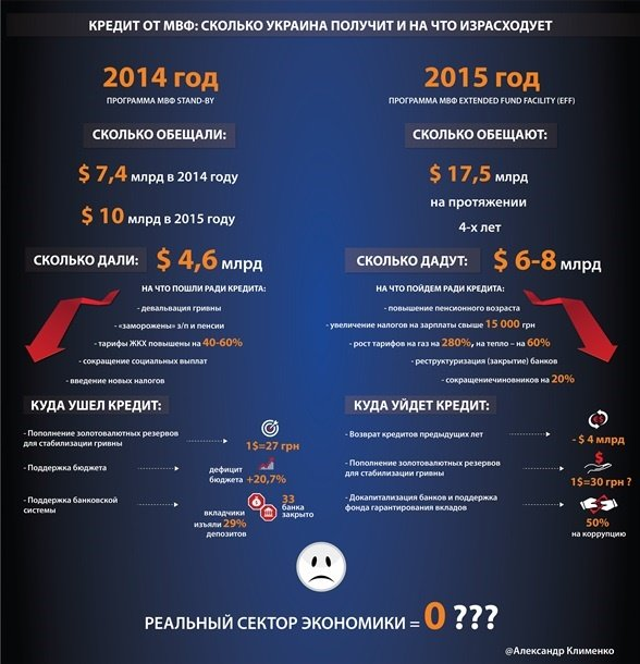 Новый кредит МВФ не поправит финансы обычных украинцев, - экс-министр (фото) - фото 1