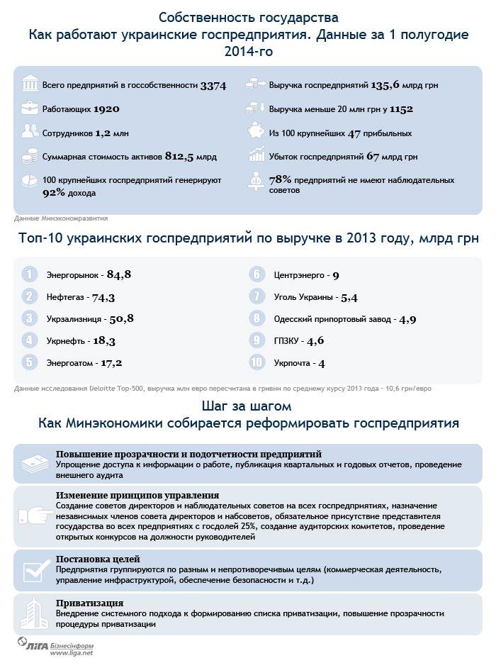 Инфографика: как Минэкономики будет реформировать госпредприятия (фото) - фото 1