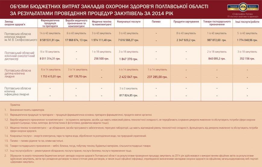 Об'єми бюджетних витрат ЗОЗ Полтавської області