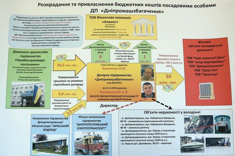В Днепропетровской ОГА рассказали о преступных схемах на 100 млн грн. (фото) - фото 2