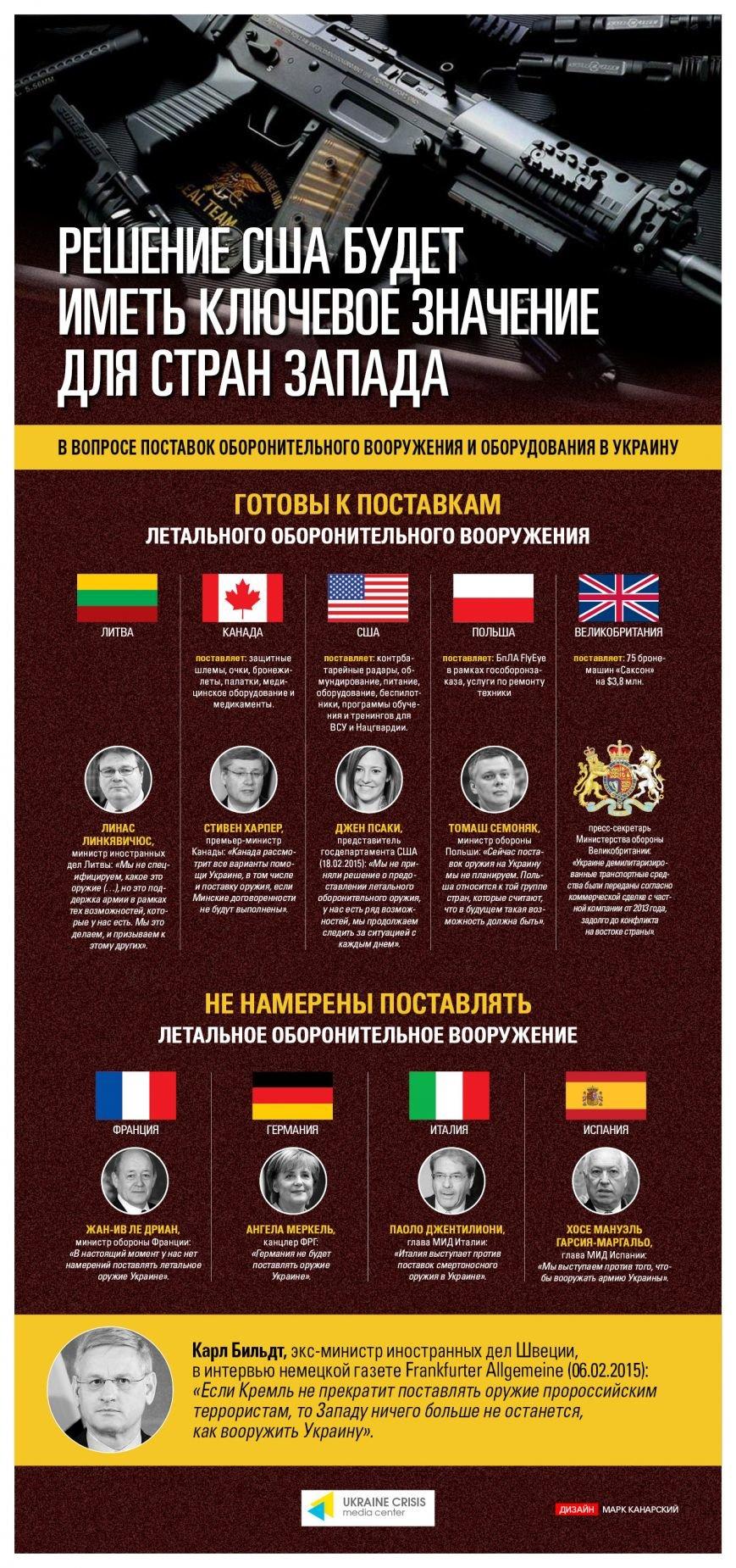 Решение США будет иметь ключевое значение для стран Запада (фото) - фото 1