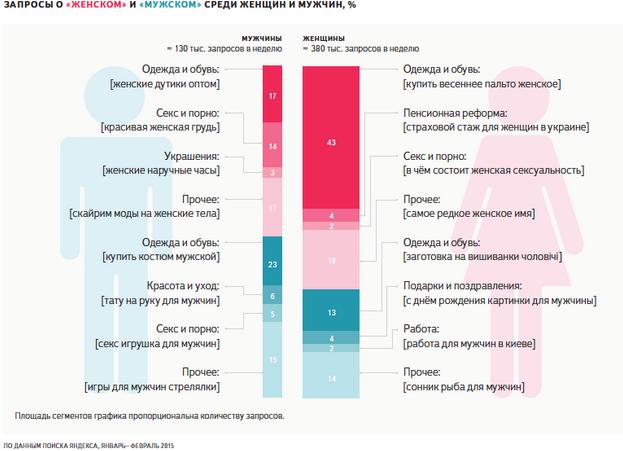 Запорожские женщины активнее мужчин ищут подарки в Интернете (фото) - фото 1