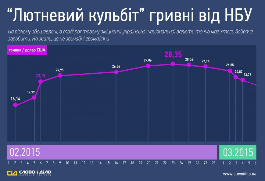 Аналітики відслідкували стрибки офіційного курсу гривні протягом лютого (фото) - фото 1