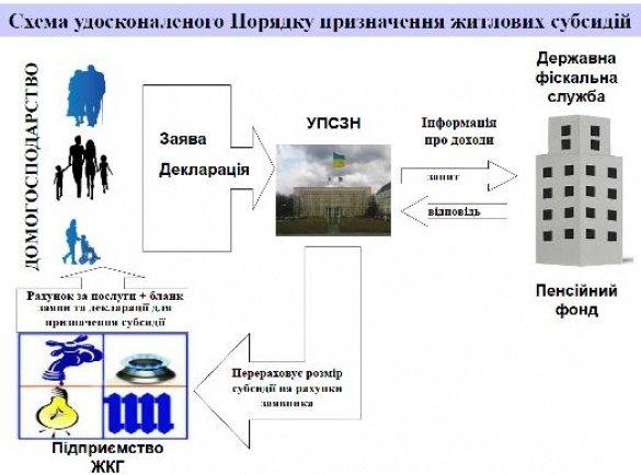 Кабінет міністрів України спростив процедуру оформлення субсидій(коментарі, перелік документів) (фото) - фото 1