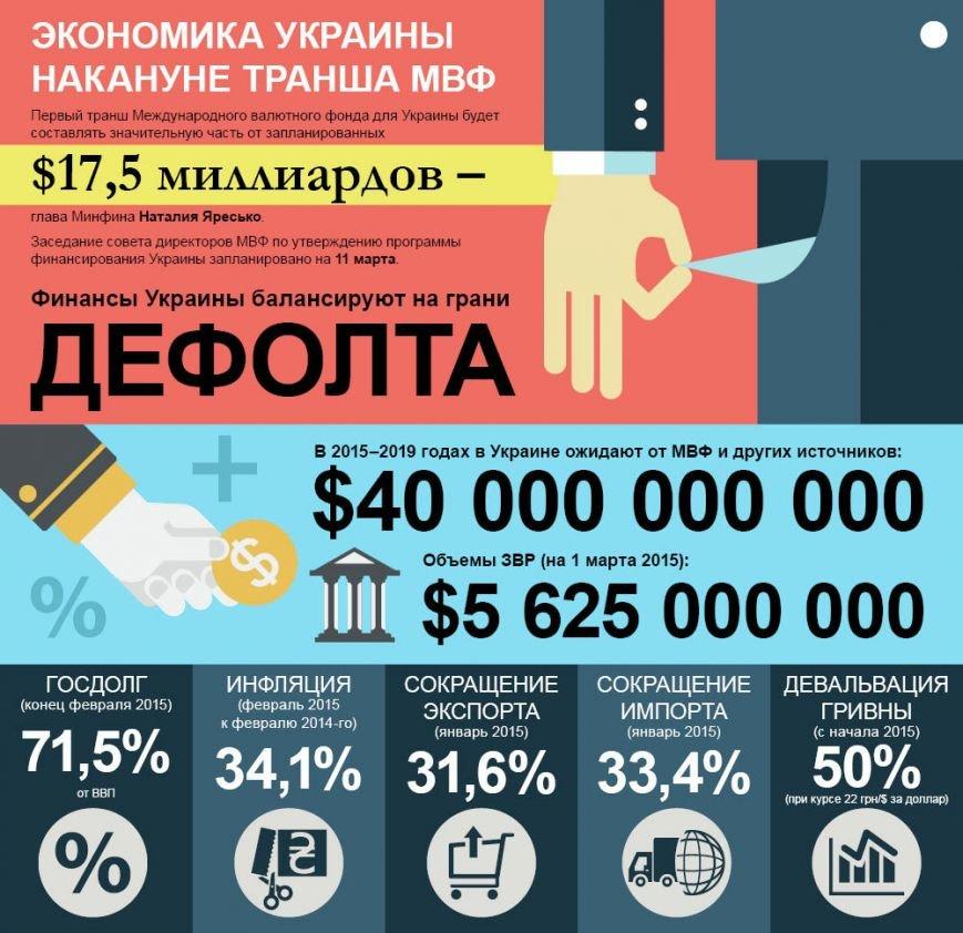 Экономика Украины накануне транша МВФ (фото) - фото 1