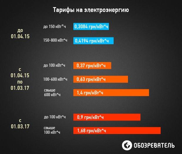 Инфографика подорожания комунальных услуг в Украине (фото) - фото 2