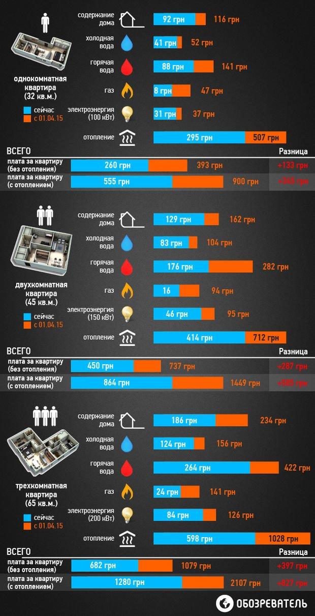 Инфографика подорожания комунальных услуг в Украине (фото) - фото 3