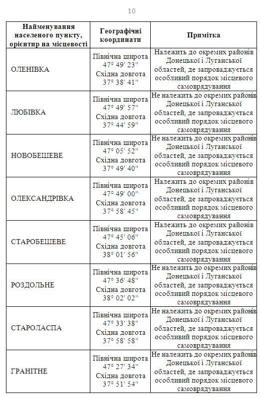 Рада обнародовала список районов Донбасса с особым статусом (фото) - фото 1