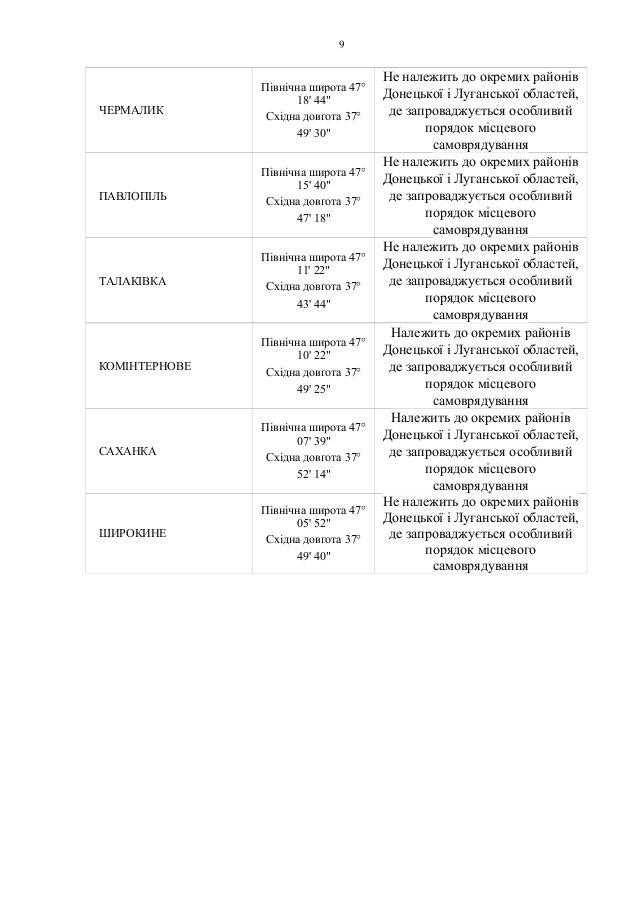Верховная рада проголосовала за особый порядок местного самоуправления в отдельных районах Донбасса (СПИСОК), фото-10