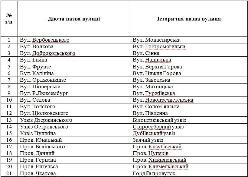 19 березня відбудеться громадське обговорення щодо повернення історичних назв вулицям Черкас (фото) - фото 1