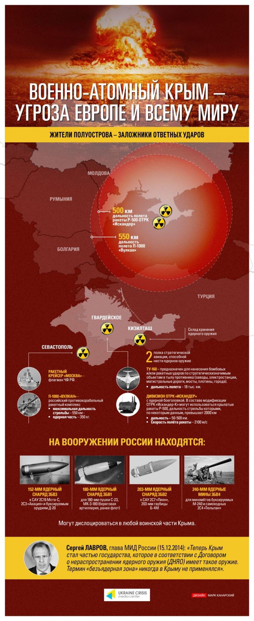 Военно-атомный Крым – угроза Европе и всему миру (фото) - фото 1
