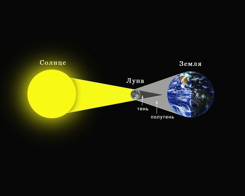 Завтра мариупольцы смогут наблюдать частичное затмение солнца (фото) - фото 1