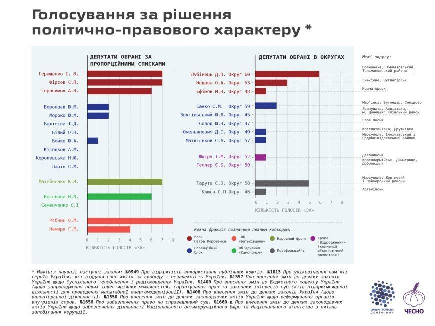 Краматорский нардеп Максим Ефимов не спешит реформировать страну (фото) - фото 1