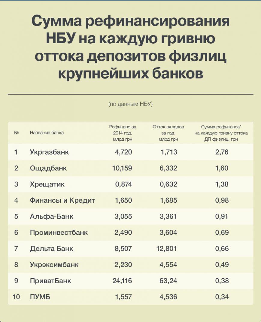В Украине опубликован рейтинг банков по количеству полученного рефинансирования, фото-1