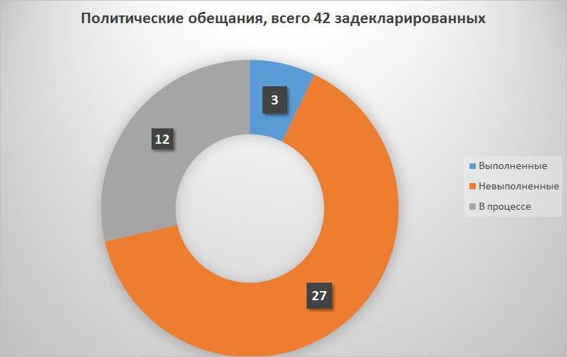 Сколько своих обещаний выполнил мэр Сум Александр Лысенко (фото) - фото 1