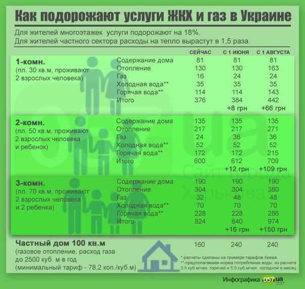 Насколько подорожают услуги ЖКХ и газ в Украине (ИНФОГРАФИКА) (фото) - фото 1