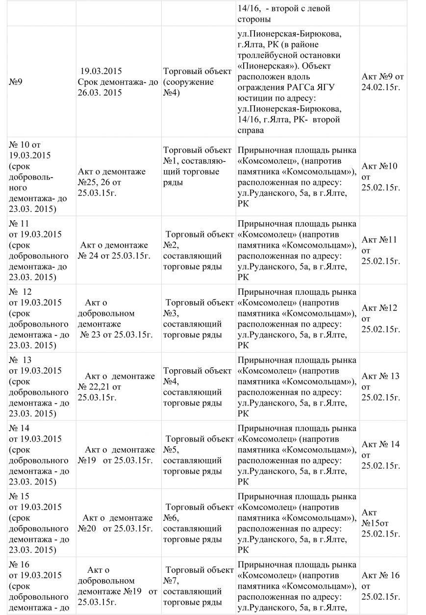 Сводный реестр -2