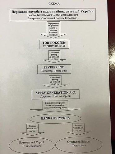 В сети появились коррупционные схемы экс-главы ГСЧС Бочковского, фото-1