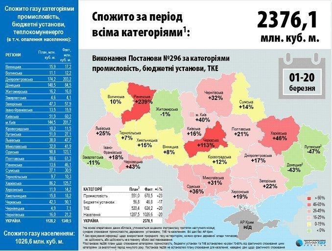 Перевищено допустиму норму споживання газу в Рівненській області (фото) - фото 1