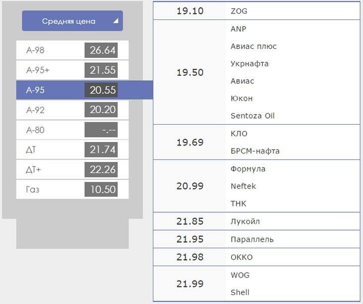 Сколько стоит бензин в Днепропетровске (фото) - фото 1