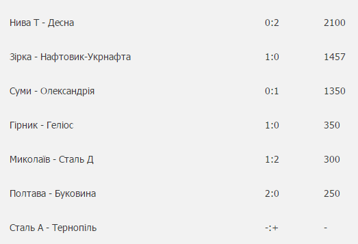 Тернопільський стадіон зібрав рекордну кількість вболівальників «Ниви» (фото) - фото 1