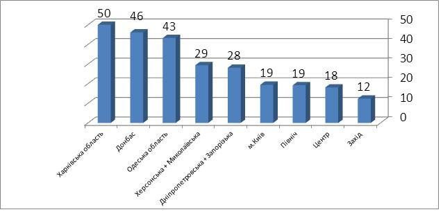 Николаев попал в пятерку «лидеров» по эффективности российской пропаганды (фото) - фото 1