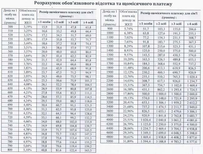 Субсидии для херсонцев: как это будет (фото) - фото 5