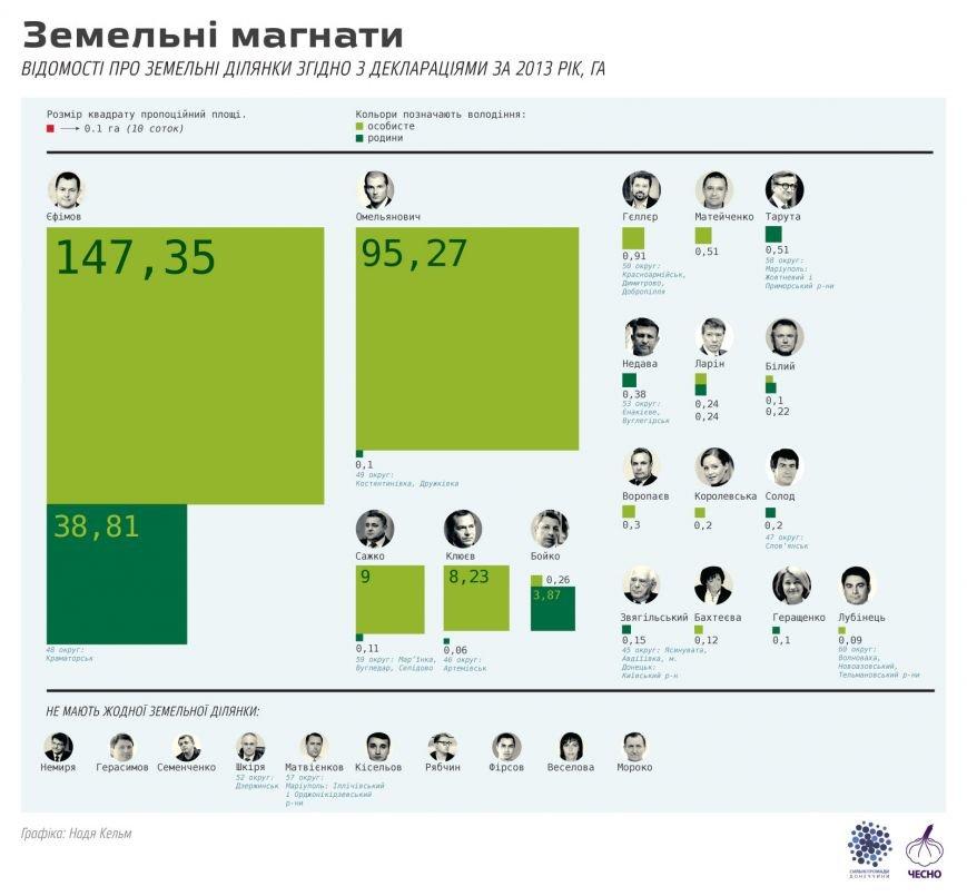 Краматорский нардеп Максим Ефимов: миллионер и земельный магнат (фото) - фото 4