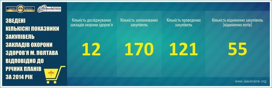 Зведені показники за 2014 рік