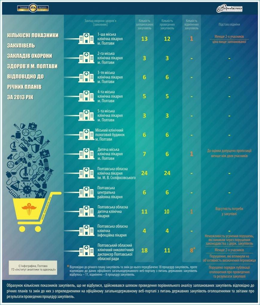 Кількісні показники закупівель у ЗОЗ за 2013 рік