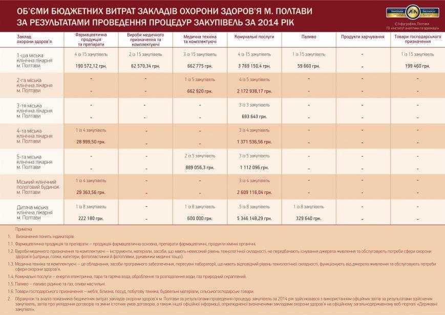 Об'єми бюджетних витрат ЗОЗ м. Полтава