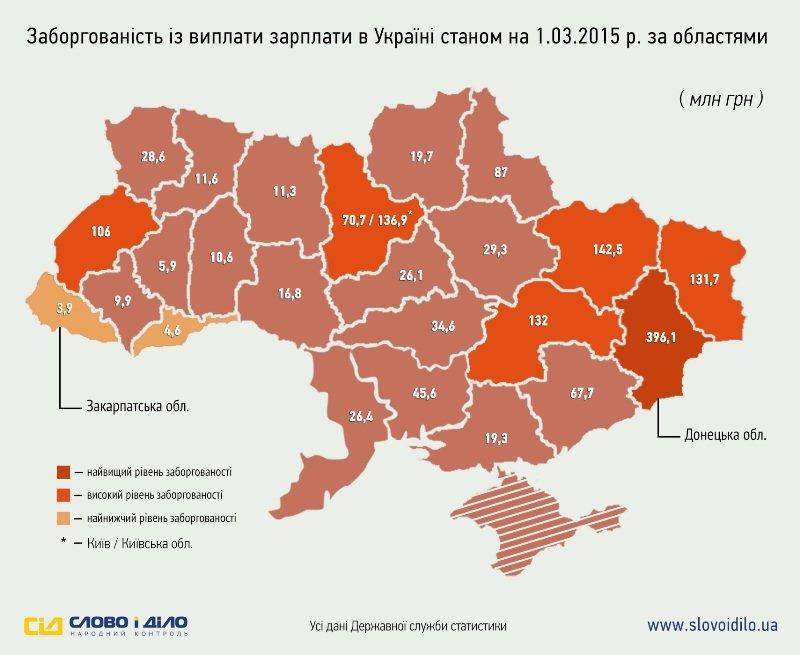 В Полтавской области задолженность по зарплате составляет 29,3 млн. гривен (фото) - фото 1