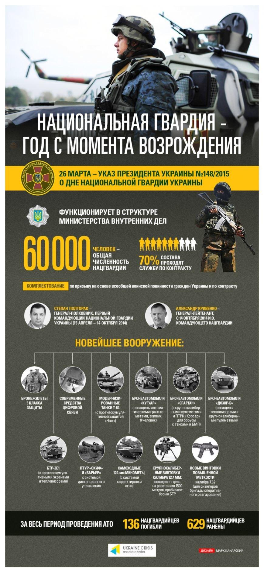 Возрожденная Национальная гвардия Украины (фото) - фото 1