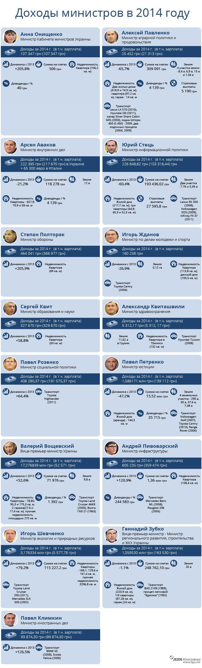 Инфографика: Кто в Кабмине всех богаче. Министры показали декларации о доходах (фото) - фото 1