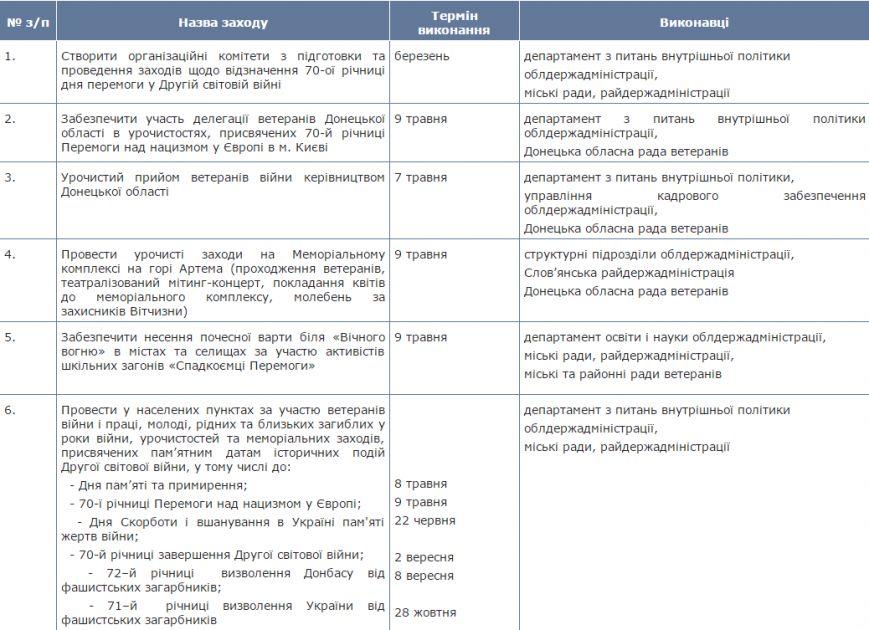 Опубликован план мероприятий ко Дню Победы в Донецкой области. ФОТО (фото) - фото 1