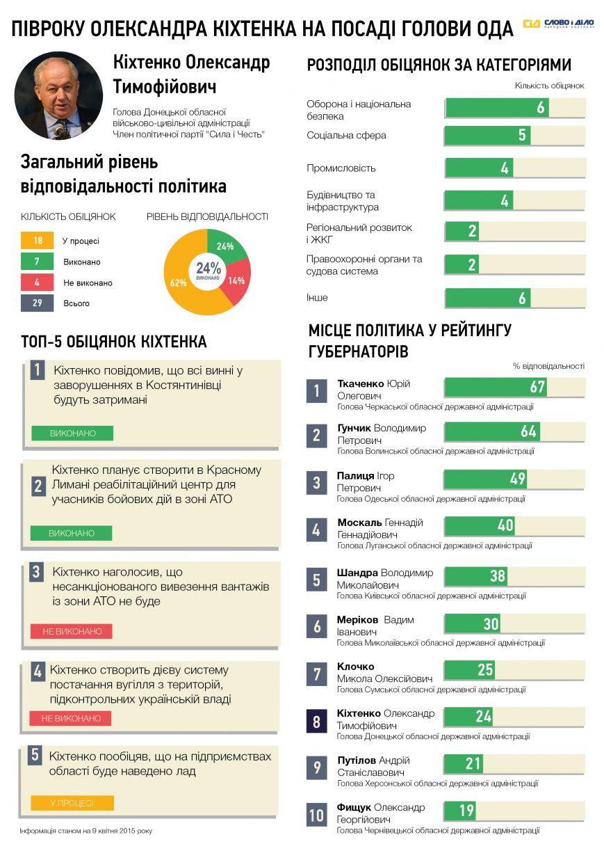 Что успел сделать за полгода для Донецкой области Александр Кихтенко (фото) - фото 1
