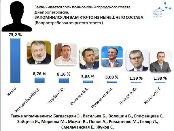 Более 40% днепропетровцев сегодня помогают волонтерам и армии (фото) - фото 1