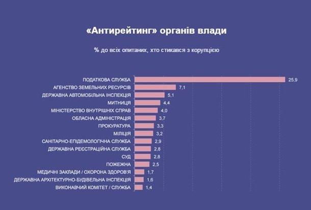 Рейтинг самых коррумпированных госструктур в Украине – соцопрос (фото) - фото 1