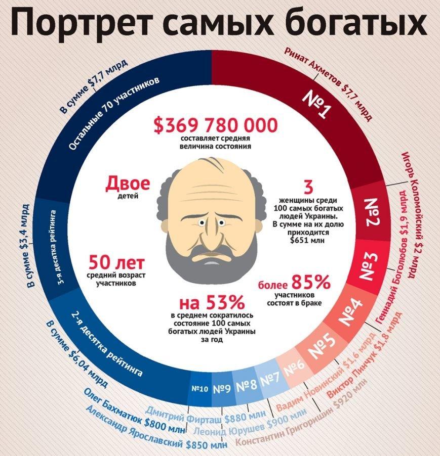 Донецкий бизнесмен Ринат Ахметов обеднел почти вдвое, но остался самым богатым украинцем (фото) - фото 1