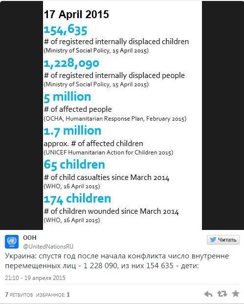 12,5% от общего количества переселенцев из зоны АТО составляют дети - ООН (фото) - фото 1