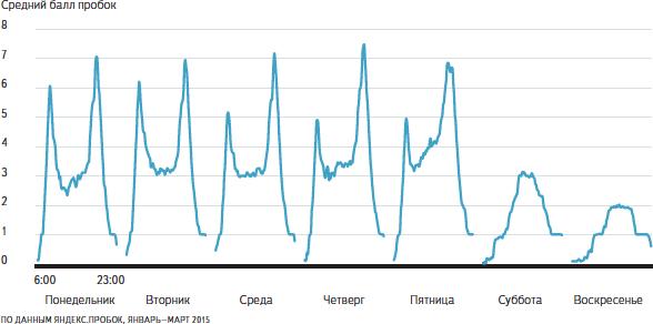 «Яндекс» выяснил, из каких районов Петербурга добираться в центр города дольше всего (фото) - фото 1