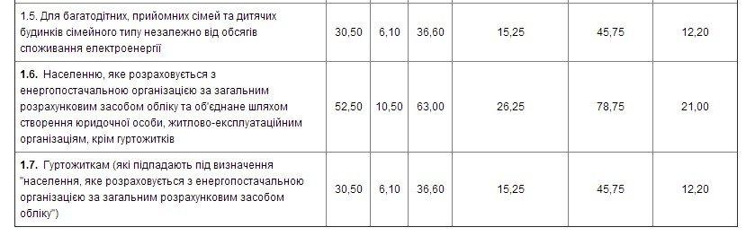 Что нужно знать о новых тарифах на электроэнергию жителям Димитрова, Красноармейска и района (фото) - фото 1