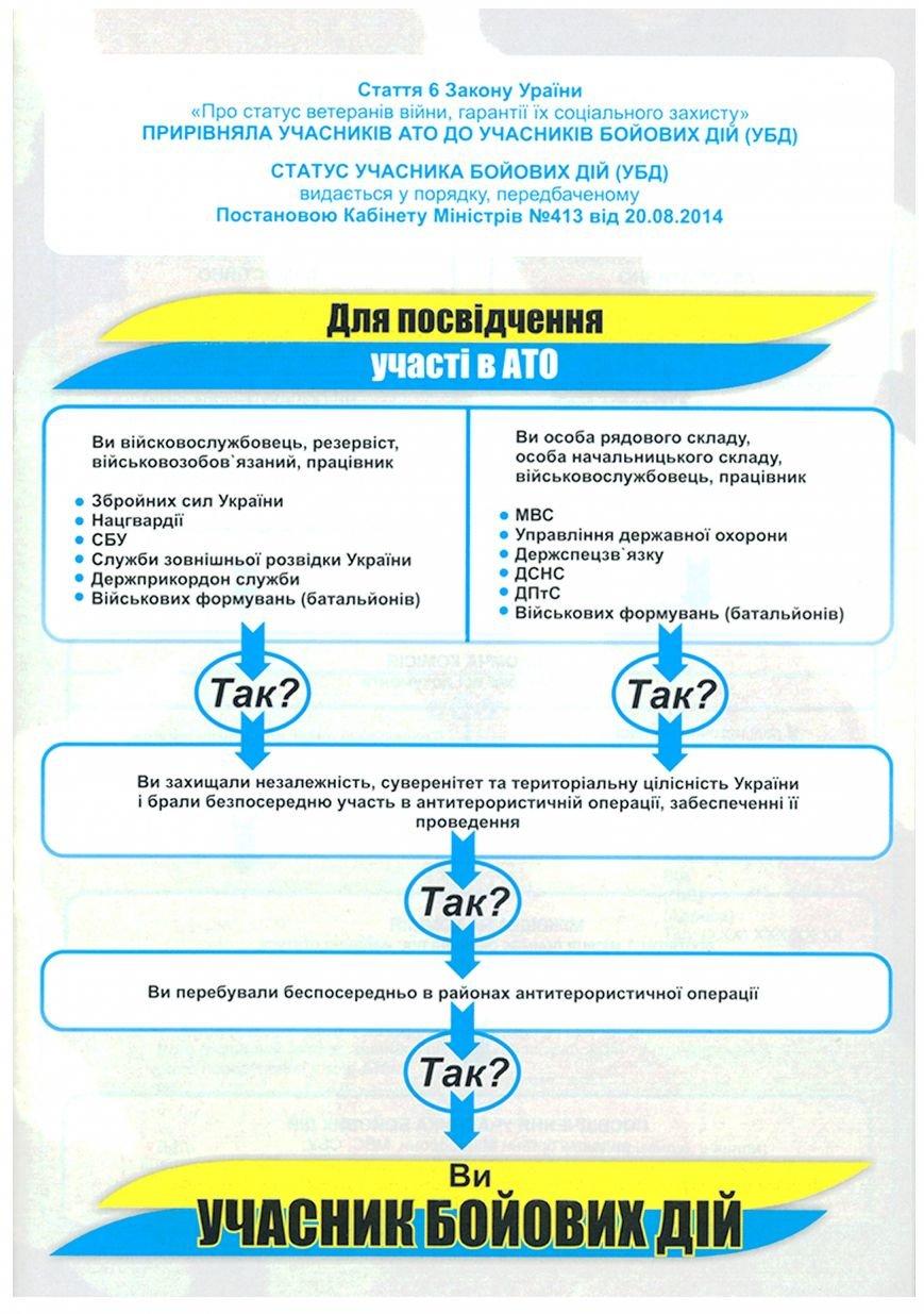 Выдана брошюра для жителей Запорожской области, в том числе и бердянцев, участвоваших в АТО, фото-1