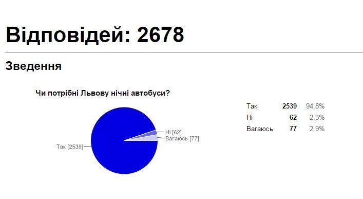 Більшість львів'ян вважають, що місту потрібні нічні автобуси - попередні результати (фото) - фото 1